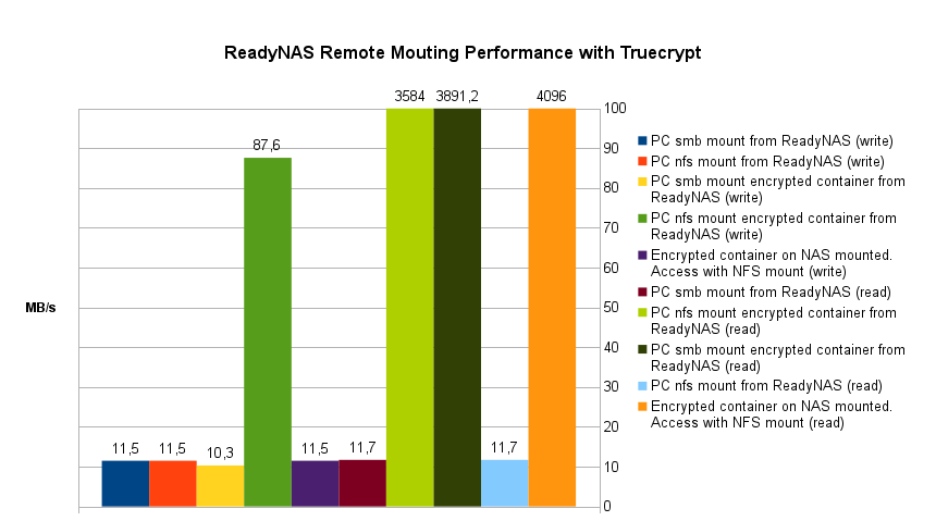ReadyNAS Remote Mouting Performance with Truecrypt