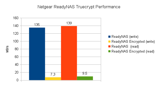 ReadyNAS Truecrypt Performance